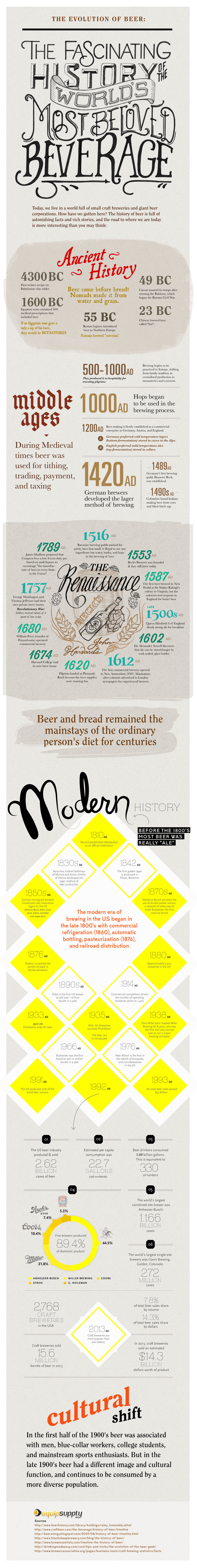 The Evolution of Beer infographic